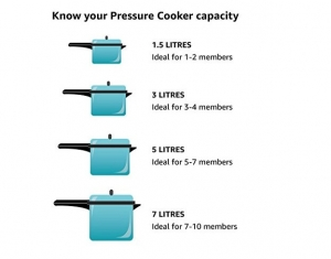 Best Microwave Pressure Cooker Reviews That Win Customers